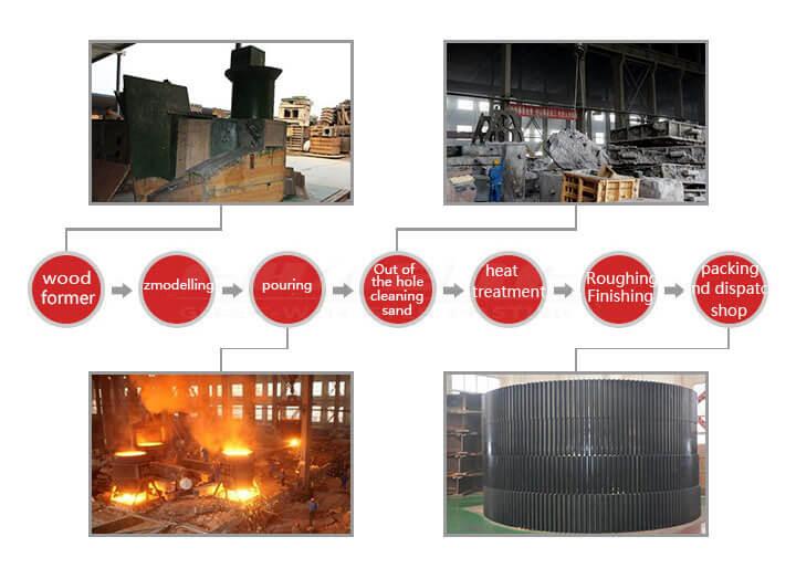 rotary kiln steel castings process