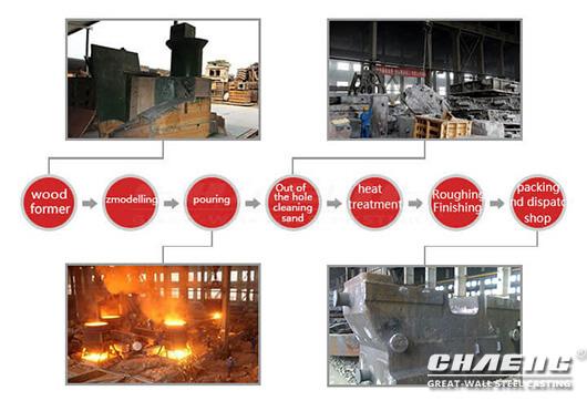anvil block process