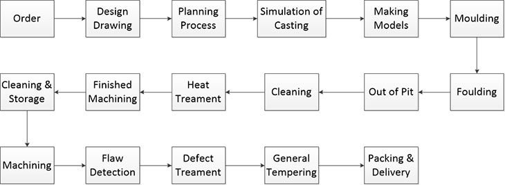 steel casting manufacturing process