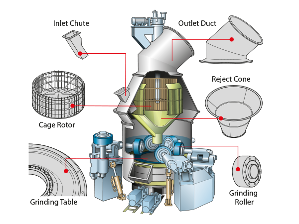 How To Prolong The Use Cycle Of Vertical Roller Mill Spare
